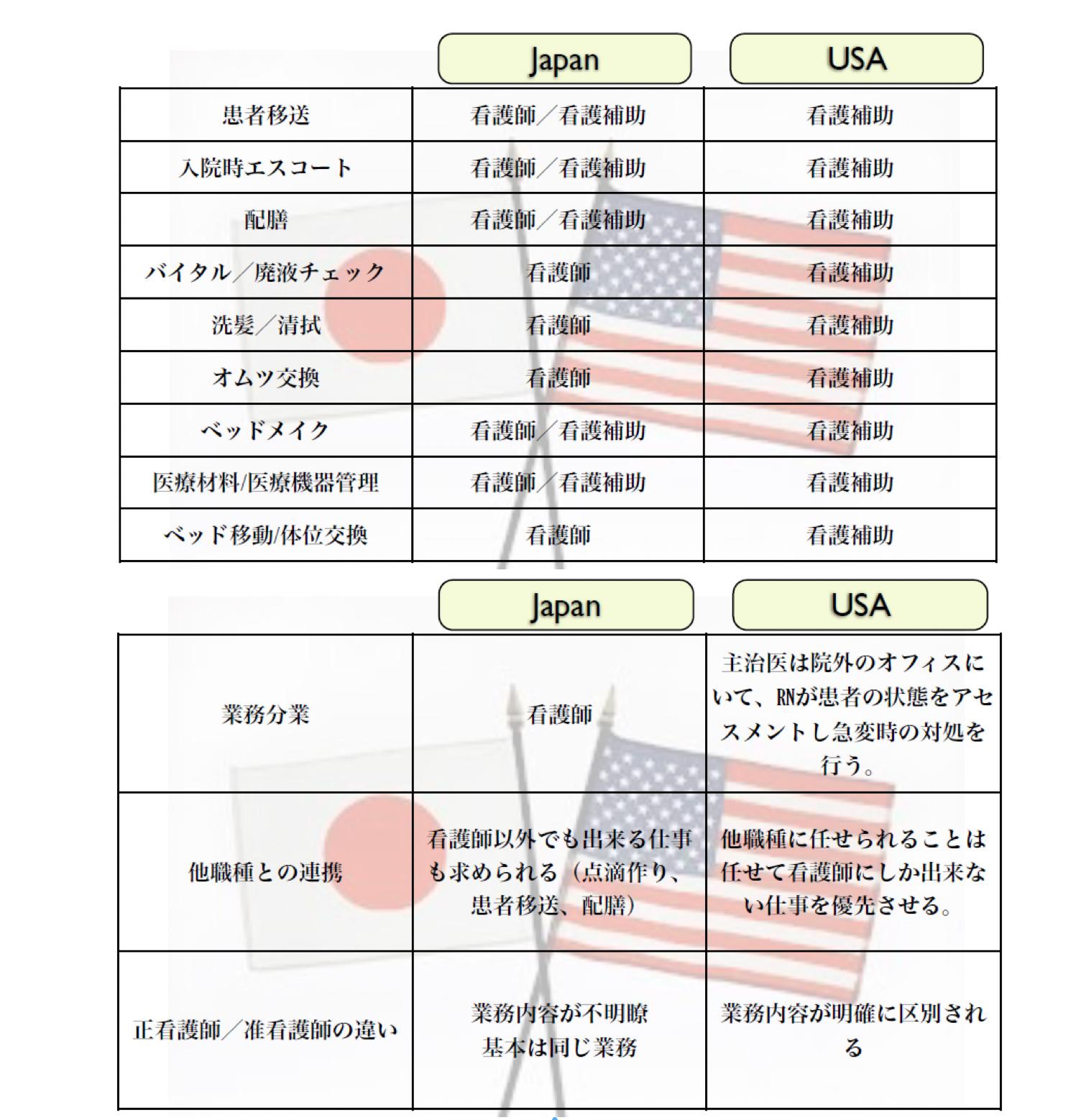 日米の業務の違い